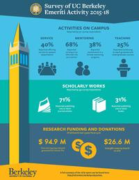 Survey of UC Berkeley Emeriti Activity 2015-18, includes activities on campus, scholarly works, research funding and donations.
